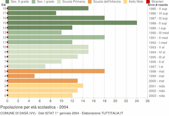 Grafico Popolazione in età scolastica - Dasà 2004