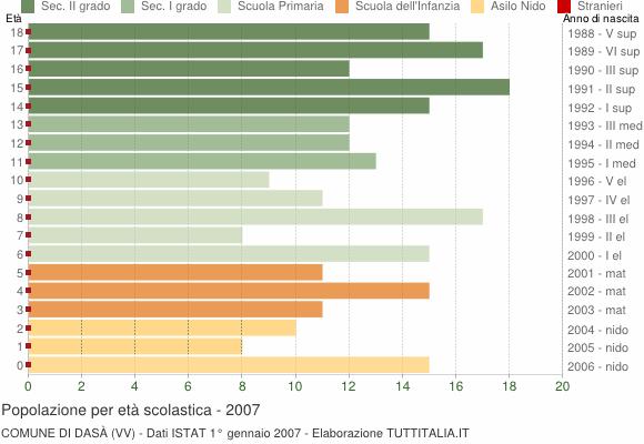 Grafico Popolazione in età scolastica - Dasà 2007