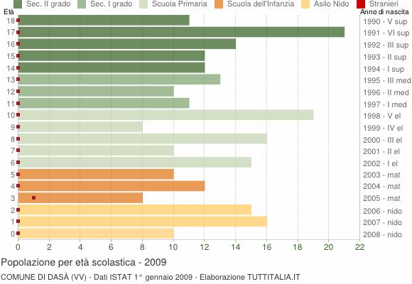 Grafico Popolazione in età scolastica - Dasà 2009