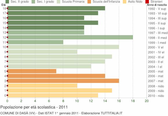 Grafico Popolazione in età scolastica - Dasà 2011