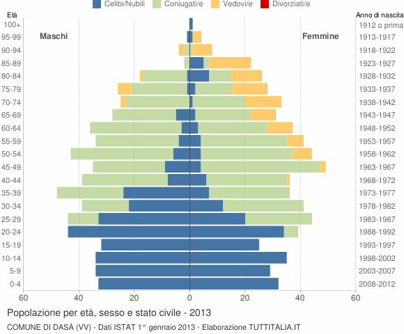 Grafico Popolazione per età, sesso e stato civile Comune di Dasà (VV)