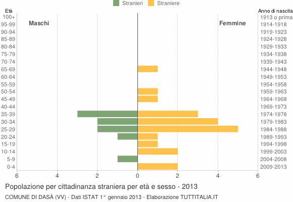 Grafico cittadini stranieri - Dasà 2013