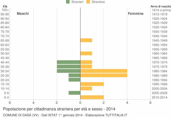 Grafico cittadini stranieri - Dasà 2014