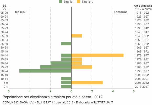 Grafico cittadini stranieri - Dasà 2017