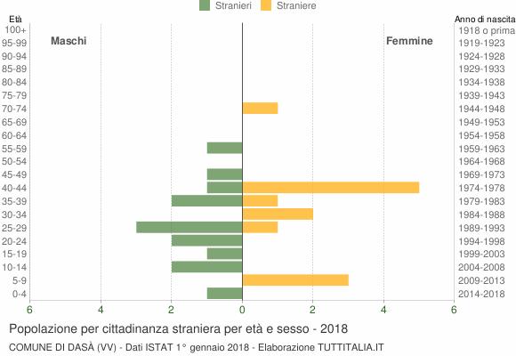 Grafico cittadini stranieri - Dasà 2018