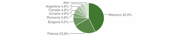 Grafico cittadinanza stranieri - Fossato Serralta 2012