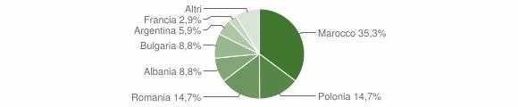 Grafico cittadinanza stranieri - Fossato Serralta 2019