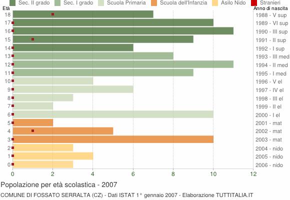 Grafico Popolazione in età scolastica - Fossato Serralta 2007