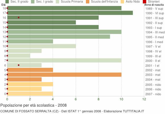 Grafico Popolazione in età scolastica - Fossato Serralta 2008