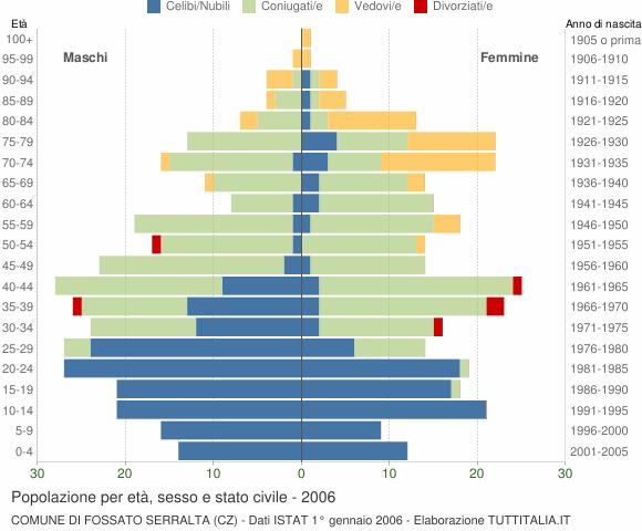 Grafico Popolazione per età, sesso e stato civile Comune di Fossato Serralta (CZ)