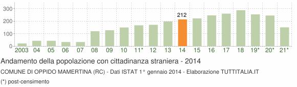 Grafico andamento popolazione stranieri Comune di Oppido Mamertina (RC)