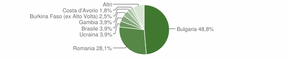 Grafico cittadinanza stranieri - Oppido Mamertina 2018