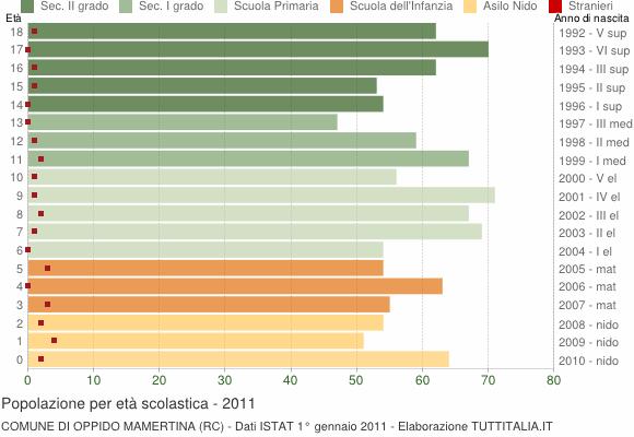 Grafico Popolazione in età scolastica - Oppido Mamertina 2011