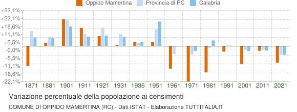 Grafico variazione percentuale della popolazione Comune di Oppido Mamertina (RC)