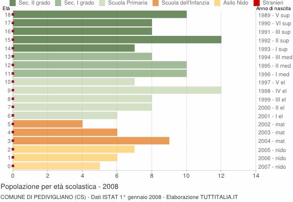 Grafico Popolazione in età scolastica - Pedivigliano 2008