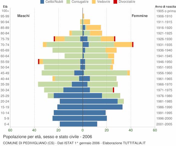 Grafico Popolazione per età, sesso e stato civile Comune di Pedivigliano (CS)