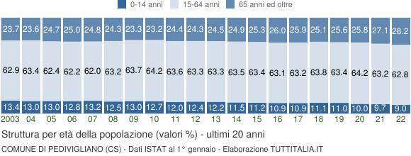 Grafico struttura della popolazione Comune di Pedivigliano (CS)