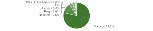 Grafico cittadinanza stranieri - Santa Caterina Albanese 2010