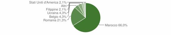 Grafico cittadinanza stranieri - Santa Caterina Albanese 2011