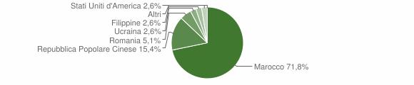 Grafico cittadinanza stranieri - Santa Caterina Albanese 2012