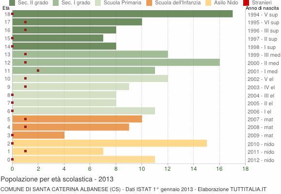 Grafico Popolazione in età scolastica - Santa Caterina Albanese 2013