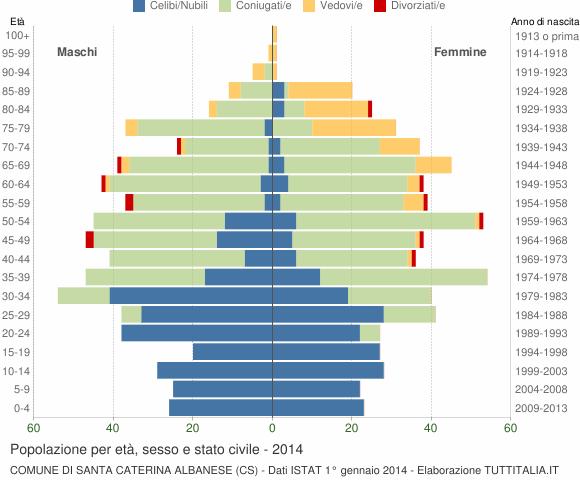 Grafico Popolazione per età, sesso e stato civile Comune di Santa Caterina Albanese (CS)