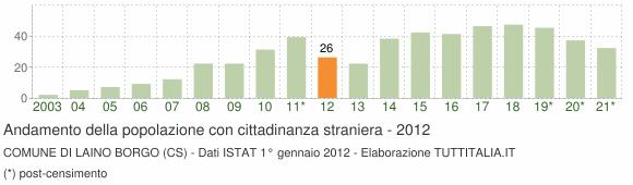 Grafico andamento popolazione stranieri Comune di Laino Borgo (CS)