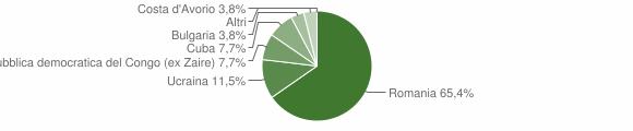 Grafico cittadinanza stranieri - Laino Borgo 2012