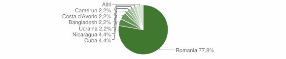 Grafico cittadinanza stranieri - Laino Borgo 2019