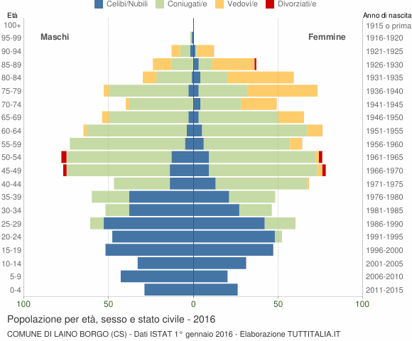 Grafico Popolazione per età, sesso e stato civile Comune di Laino Borgo (CS)