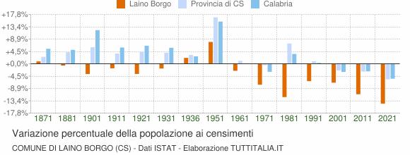 Grafico variazione percentuale della popolazione Comune di Laino Borgo (CS)