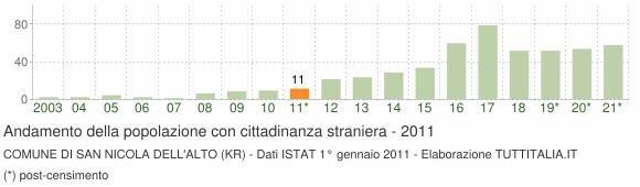 Grafico andamento popolazione stranieri Comune di San Nicola dell'Alto (KR)