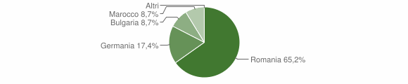 Grafico cittadinanza stranieri - San Nicola dell'Alto 2013