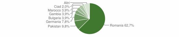 Grafico cittadinanza stranieri - San Nicola dell'Alto 2019