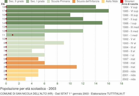 Grafico Popolazione in età scolastica - San Nicola dell'Alto 2003