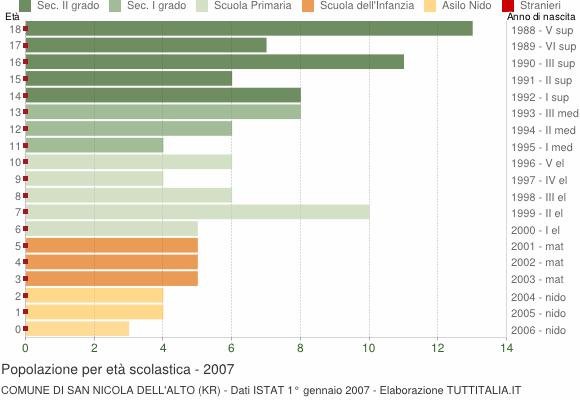 Grafico Popolazione in età scolastica - San Nicola dell'Alto 2007