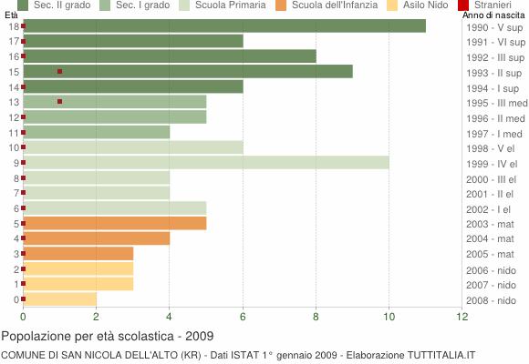 Grafico Popolazione in età scolastica - San Nicola dell'Alto 2009