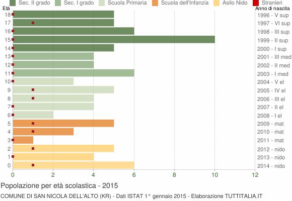 Grafico Popolazione in età scolastica - San Nicola dell'Alto 2015