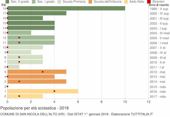 Grafico Popolazione in età scolastica - San Nicola dell'Alto 2018