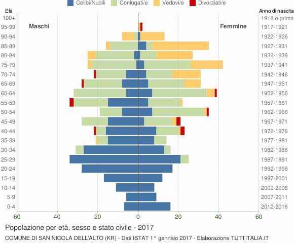 Grafico Popolazione per età, sesso e stato civile Comune di San Nicola dell'Alto (KR)
