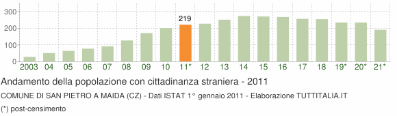 Grafico andamento popolazione stranieri Comune di San Pietro a Maida (CZ)
