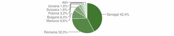 Grafico cittadinanza stranieri - San Pietro a Maida 2008