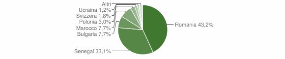 Grafico cittadinanza stranieri - San Pietro a Maida 2009