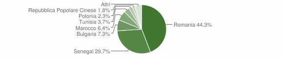Grafico cittadinanza stranieri - San Pietro a Maida 2011