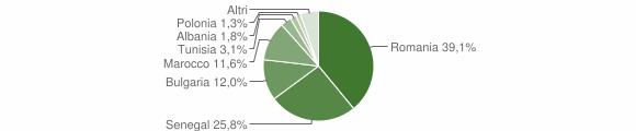 Grafico cittadinanza stranieri - San Pietro a Maida 2012