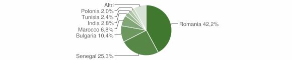 Grafico cittadinanza stranieri - San Pietro a Maida 2013