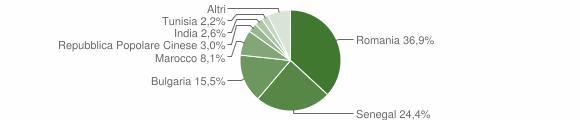 Grafico cittadinanza stranieri - San Pietro a Maida 2014