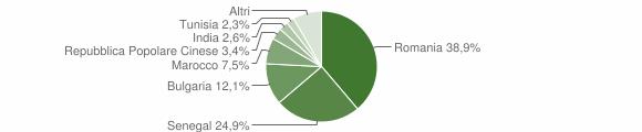 Grafico cittadinanza stranieri - San Pietro a Maida 2016