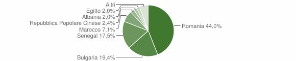 Grafico cittadinanza stranieri - San Pietro a Maida 2018