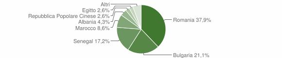 Grafico cittadinanza stranieri - San Pietro a Maida 2019